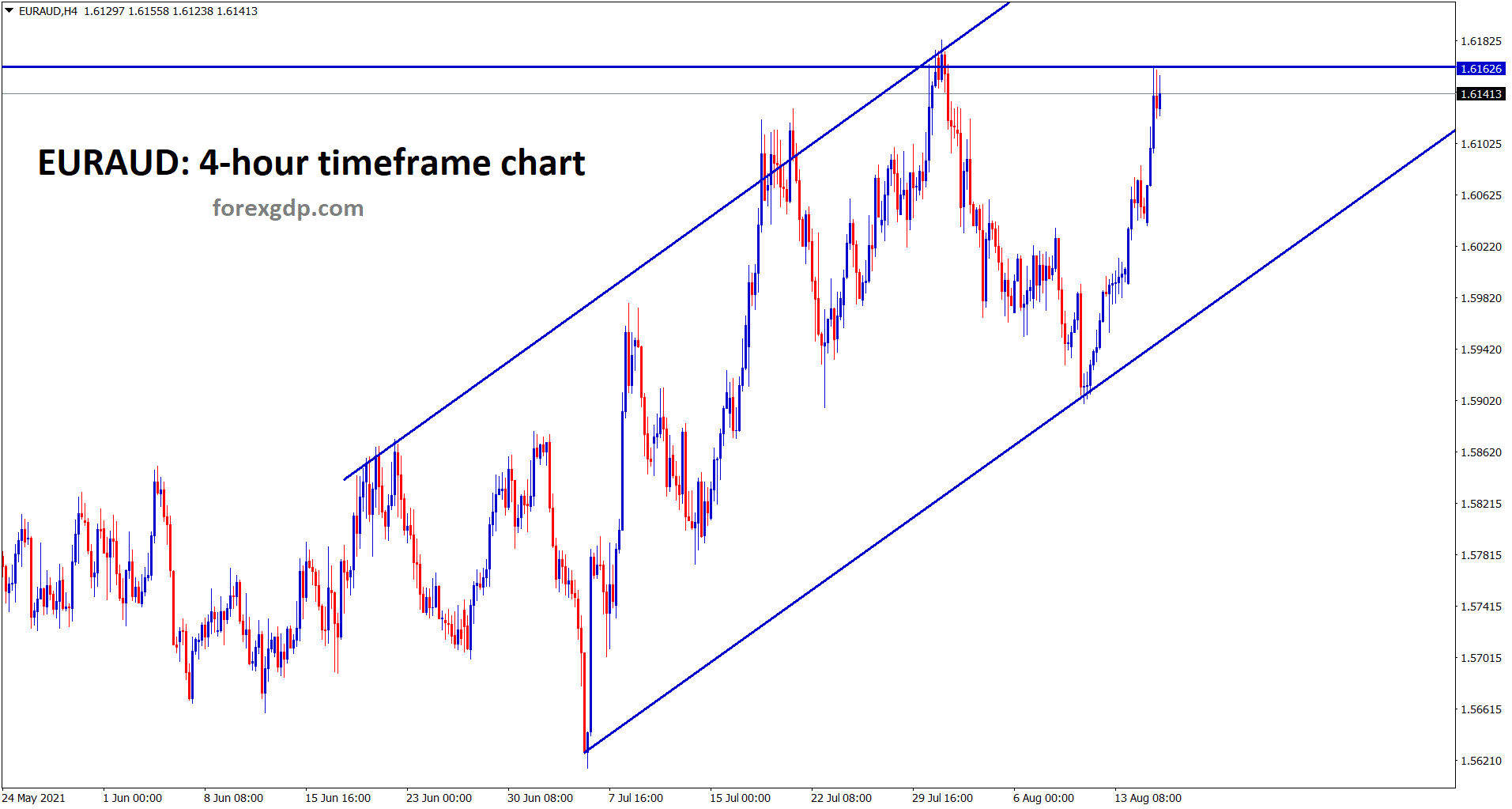 EURAUD continues the uptrend and hits resistance area