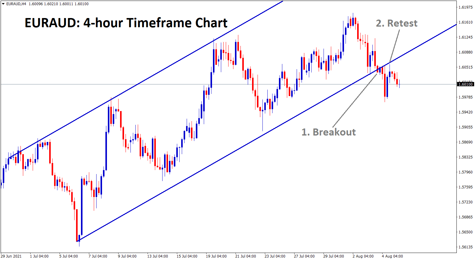 EURAUD has broken the Ascending channel retested the broken level and starts to fall now