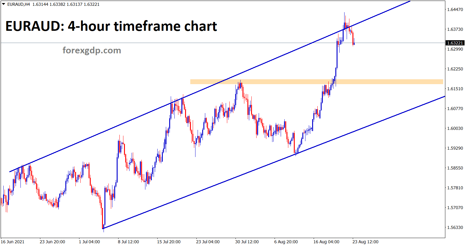 EURAUD hits the higher high of the uptrend line and now the correction is going on