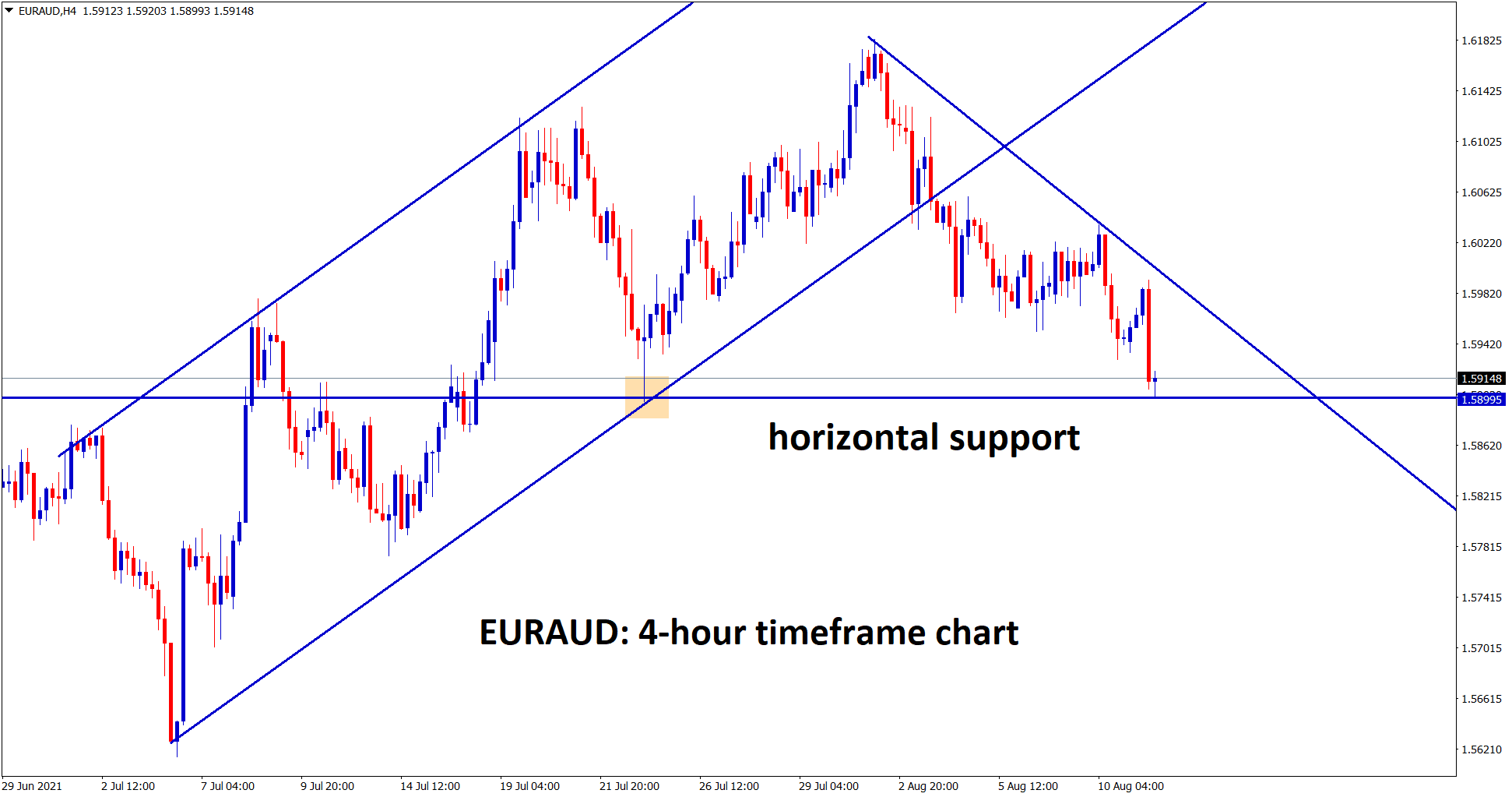 EURAUD hits the horizontal support area after breaking the ascending channel