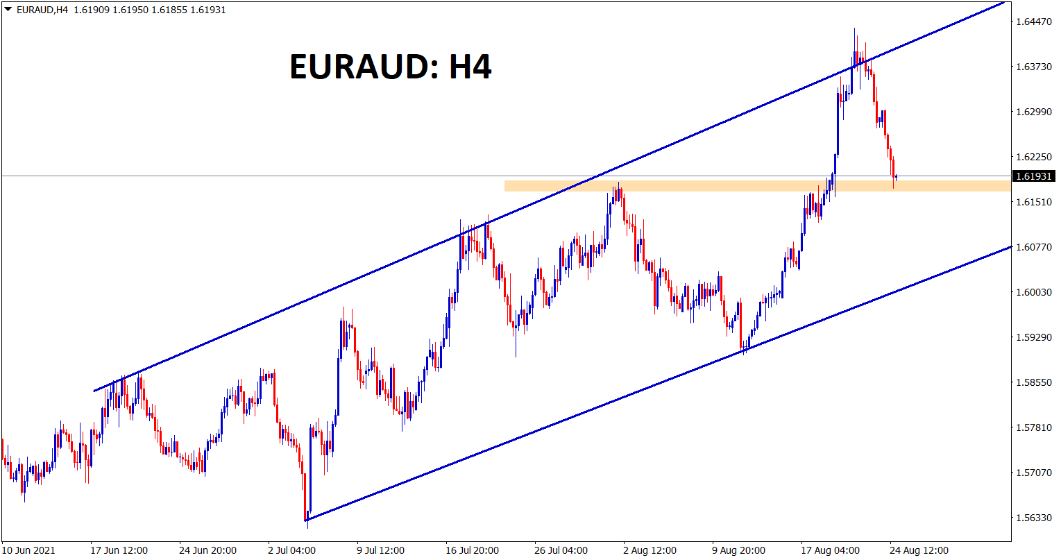 EURAUD hits the previous resistance zone which might act as a temporary support for correction. Overall euraud is in uptrend now