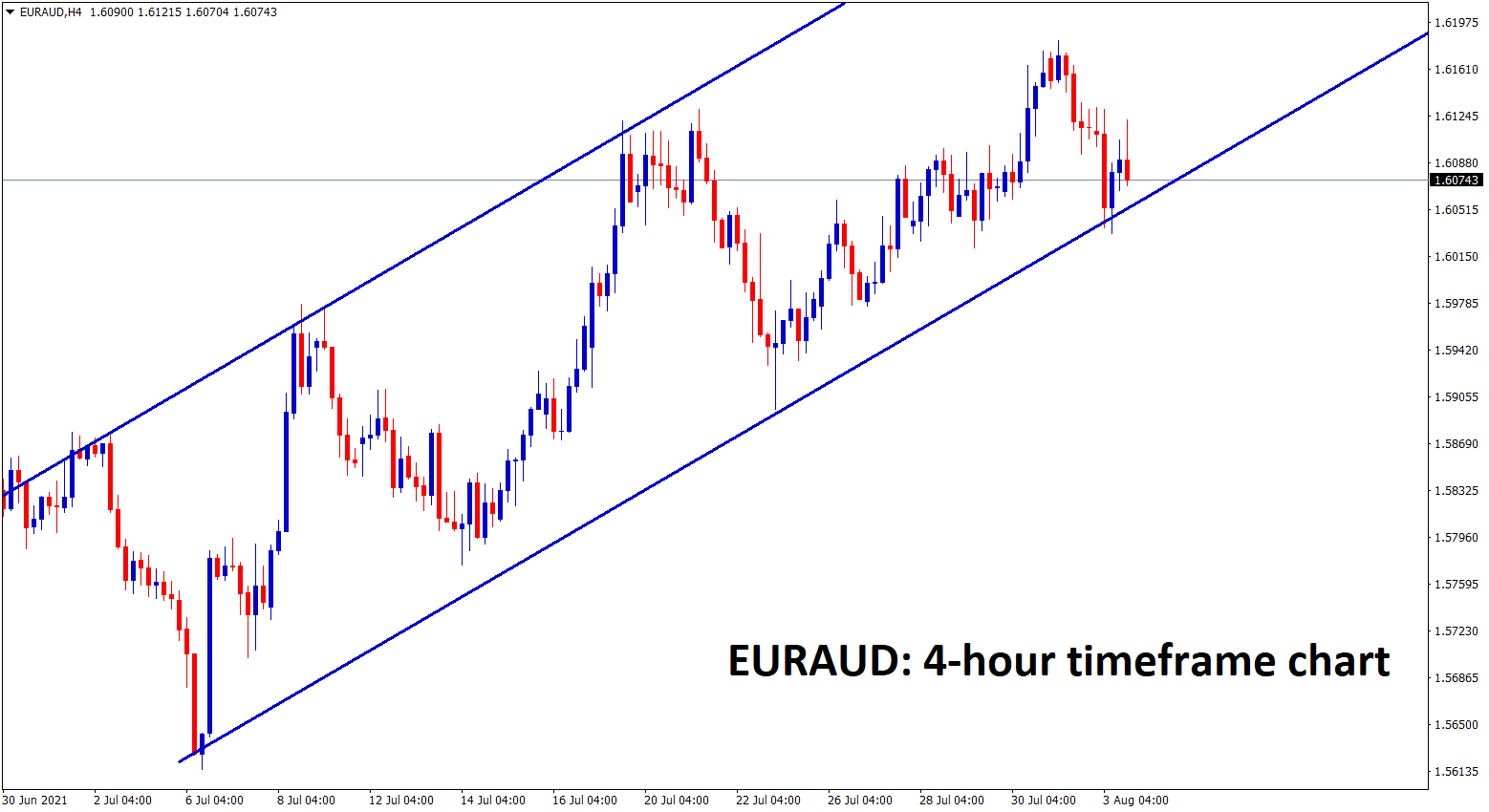 EURAUD is moving in an Ascending channel in 4 hour timeframe