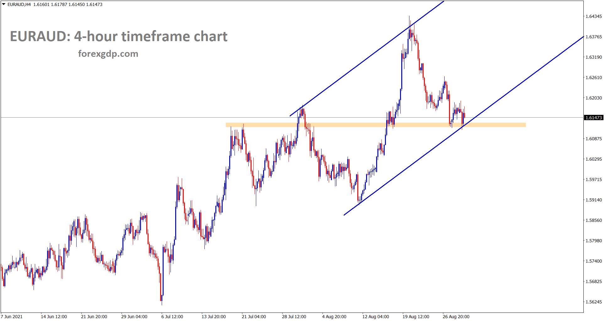 EURAUD is standing at the higher low area of the uptrend line
