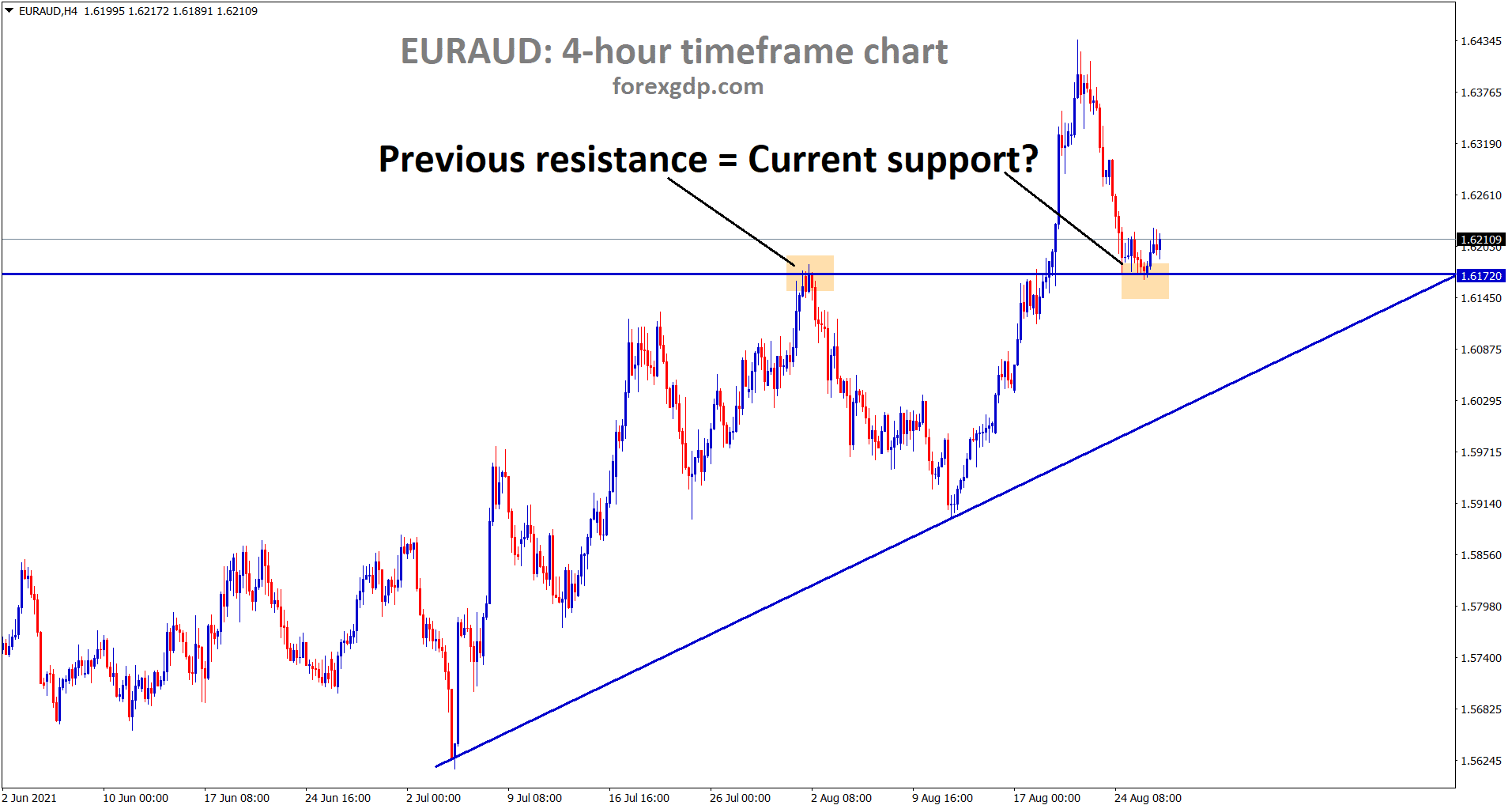 EURAUD is standing at the support area where previous resistance turn into support