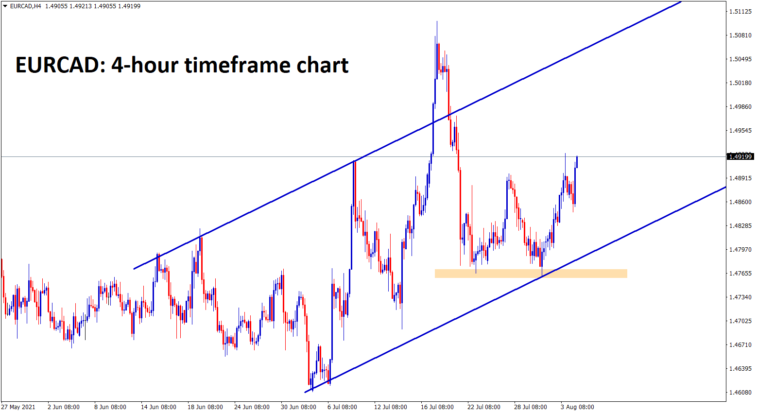EURCAD continues to rise up in an uptrend channel range
