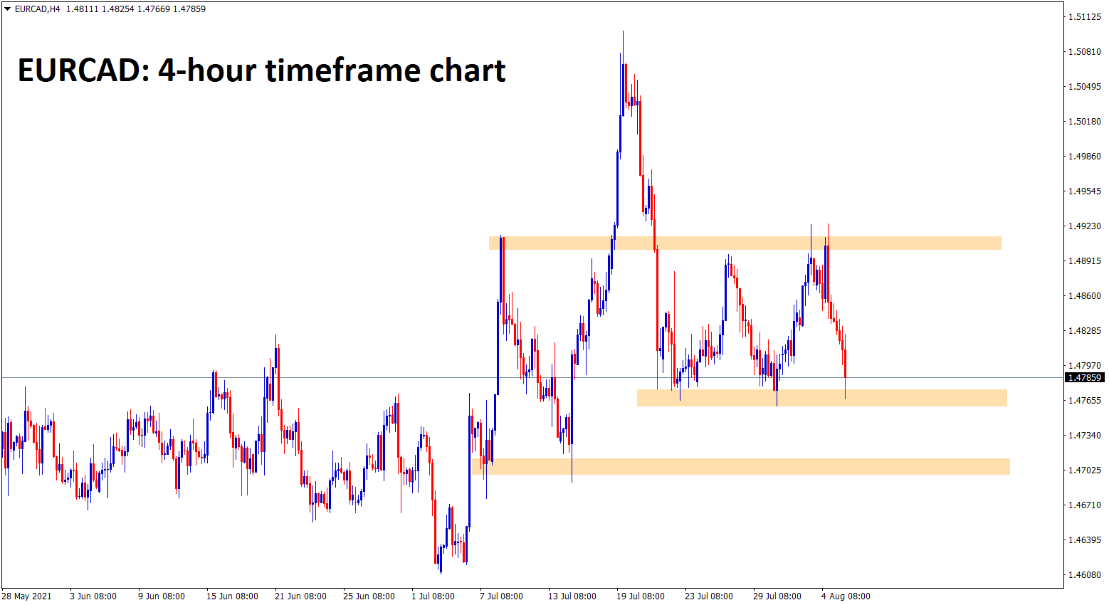 EURCAD fall again to the recent support