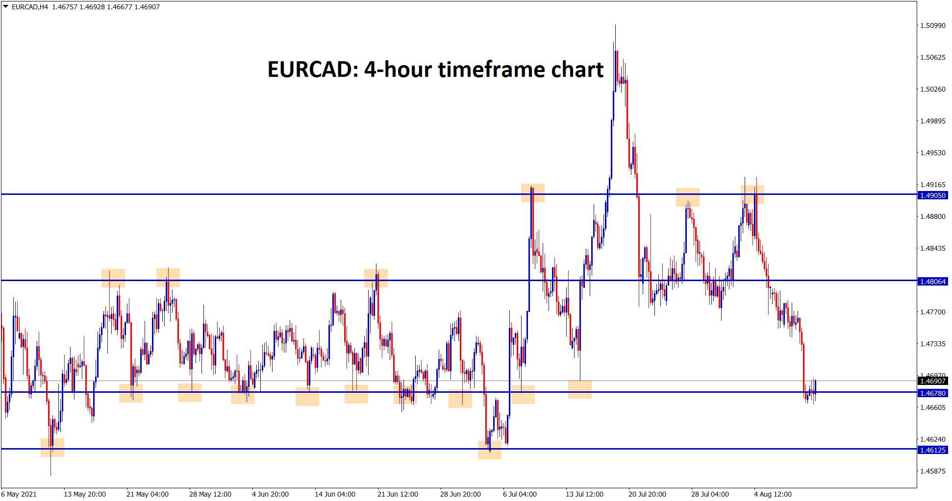 EURCAD standing now at the minor support zone if it falls it will fall to the major support 1.46