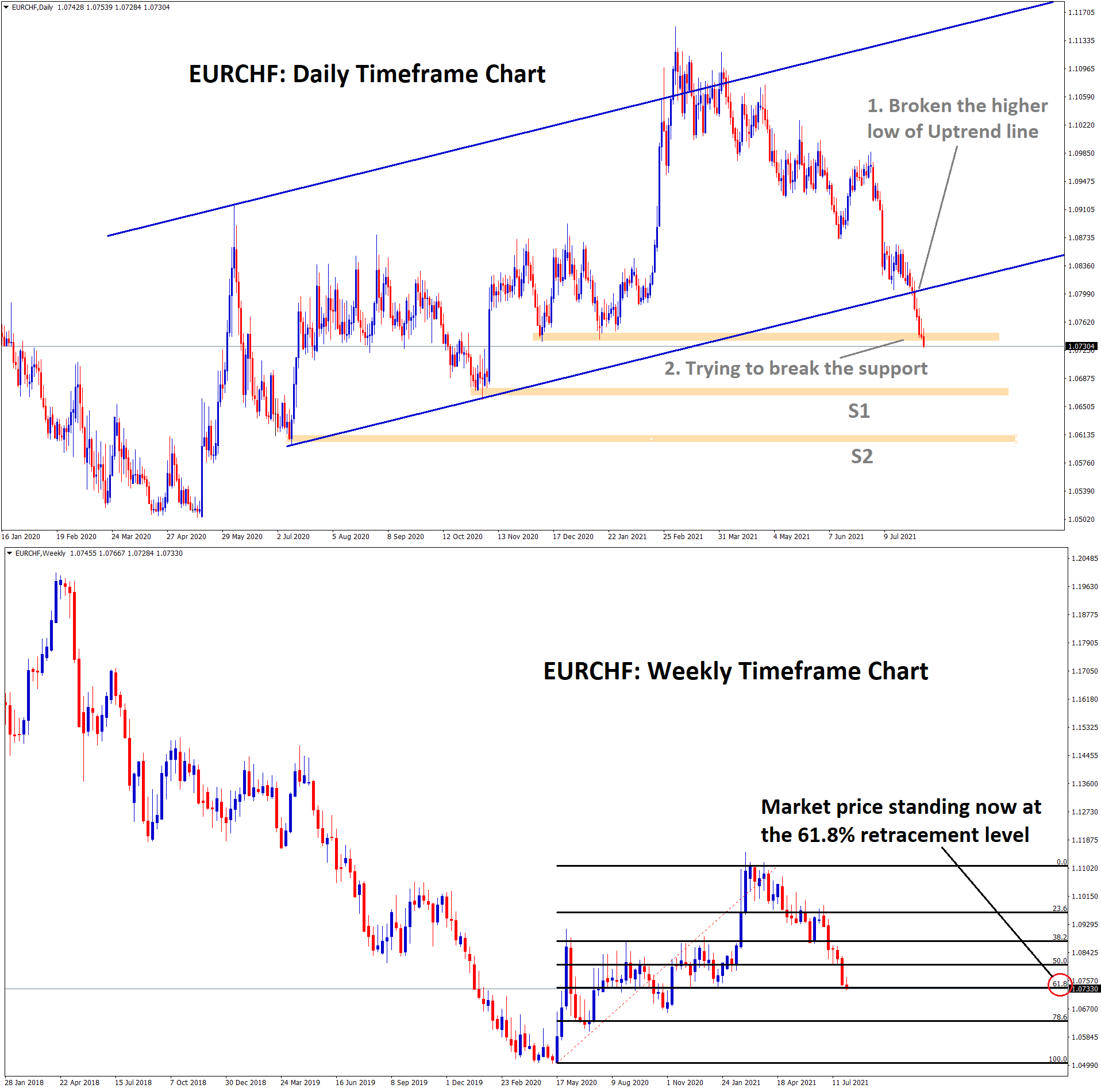 EURCHF has broken the higher low of trend line and breaking the recent support now 1