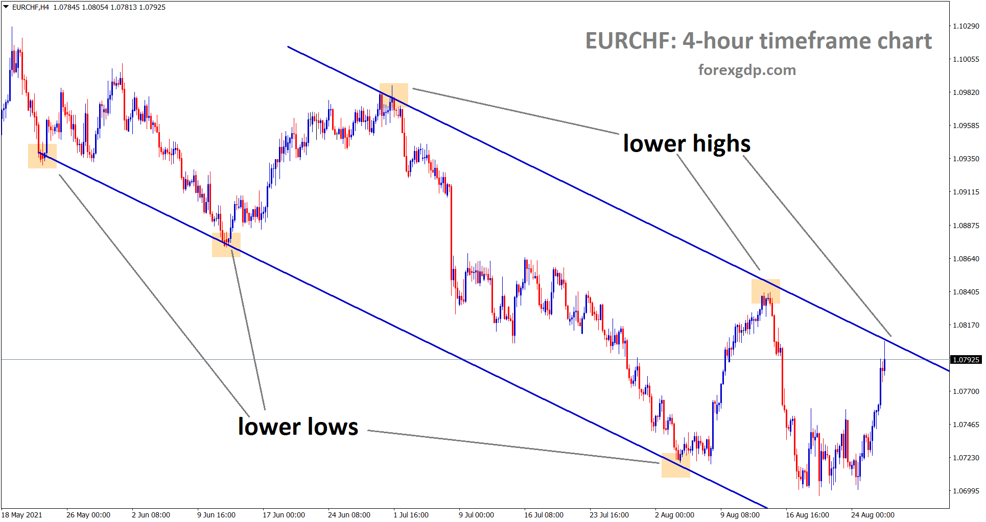 EURCHF is moving in a downtrend now the market has reached the lower high wait for the breakout or reversal
