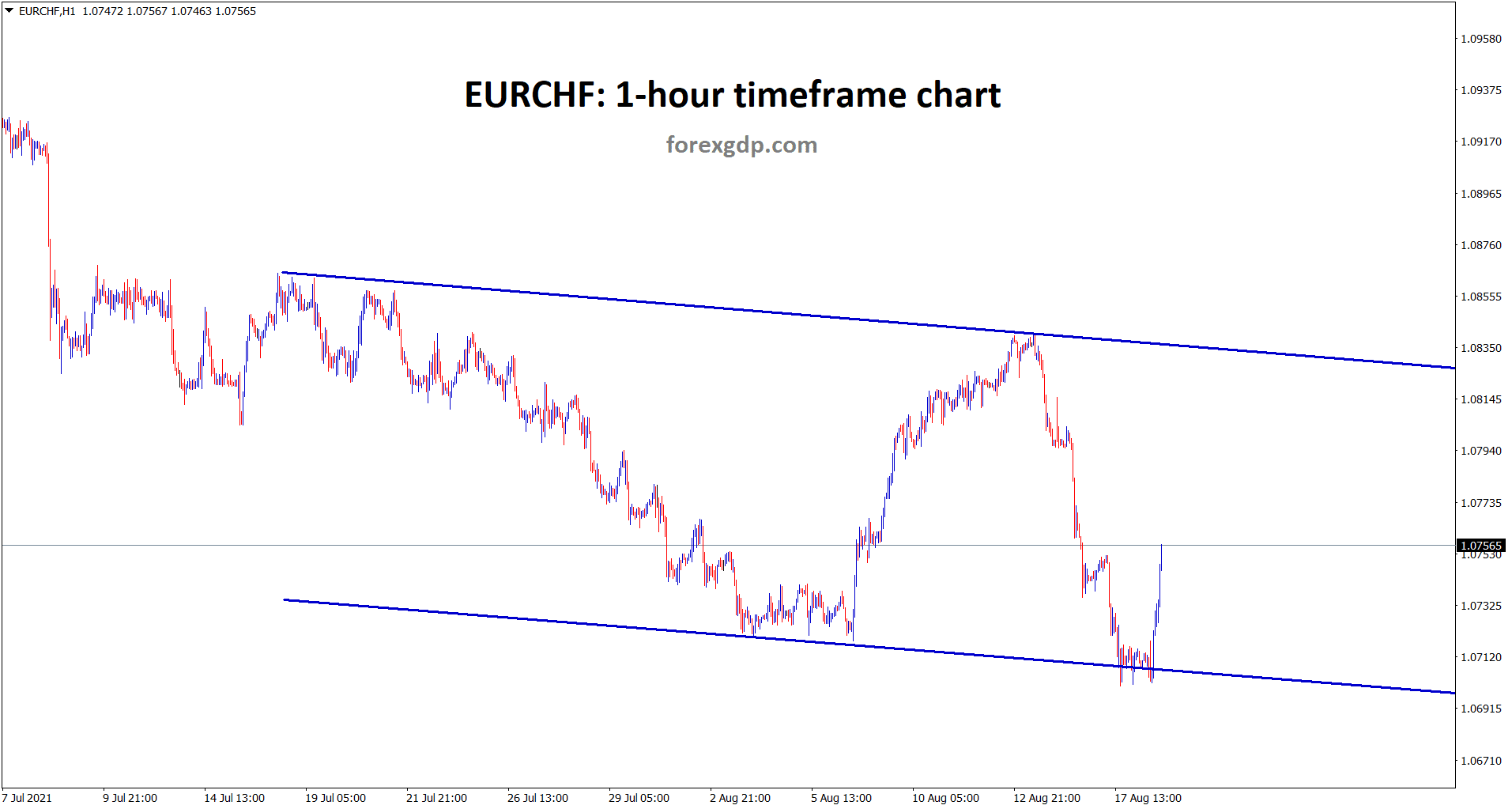 EURCHF is moving in a range area