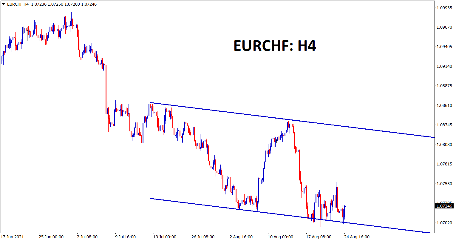 EURCHF is ranging between the support and resistance levels now market is consolidating at the support area