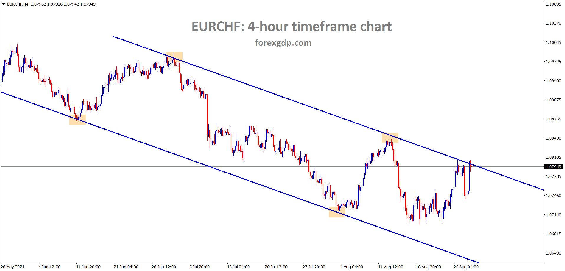 EURCHf reached the lower high area again in the desending channel wait for breakout or reversal