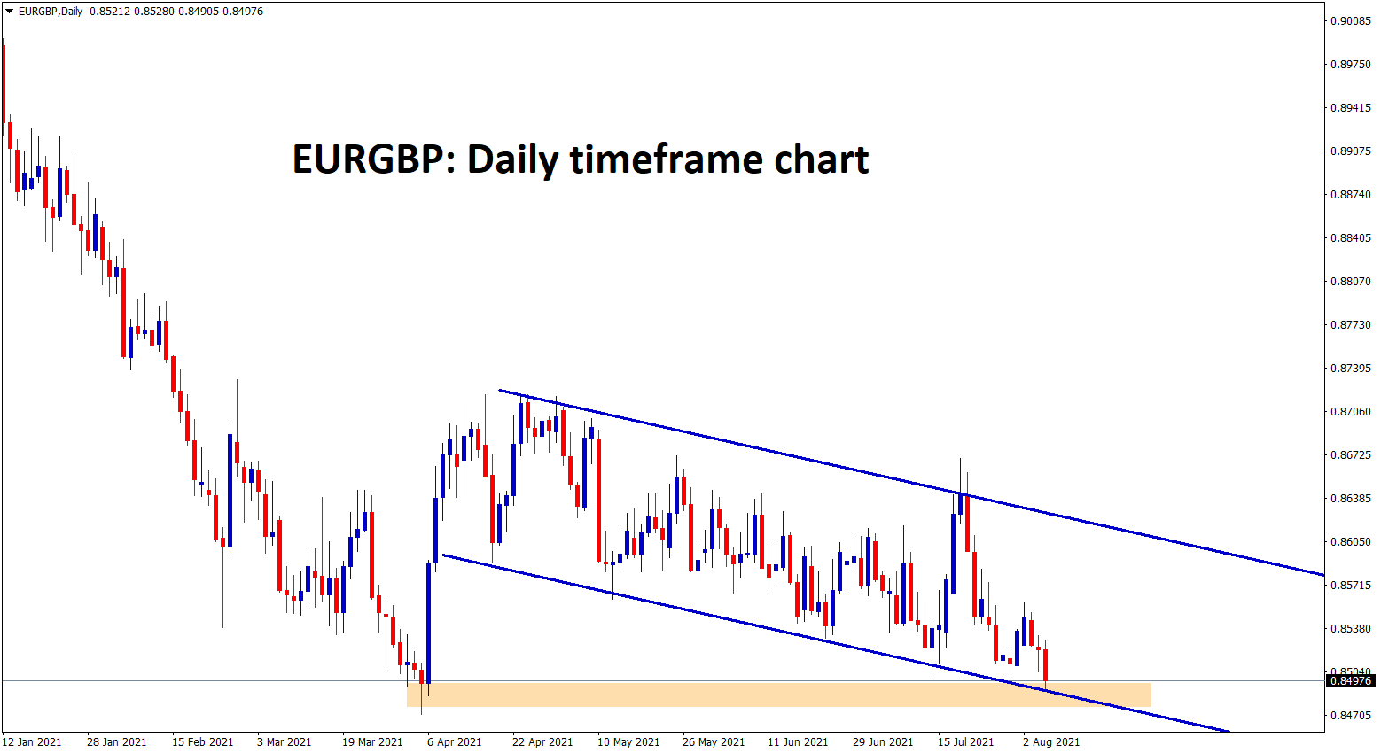 EURGBP at the lower low level and the recent support zone. wait for breakout or reversal