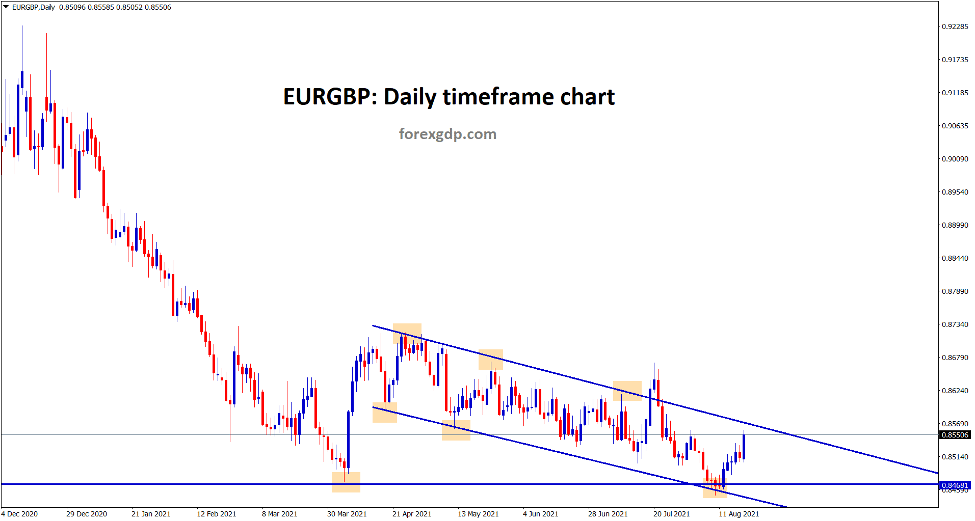 EURGBP bounced back from the horizontal support and now goig to reach the lower high of the descending channel line