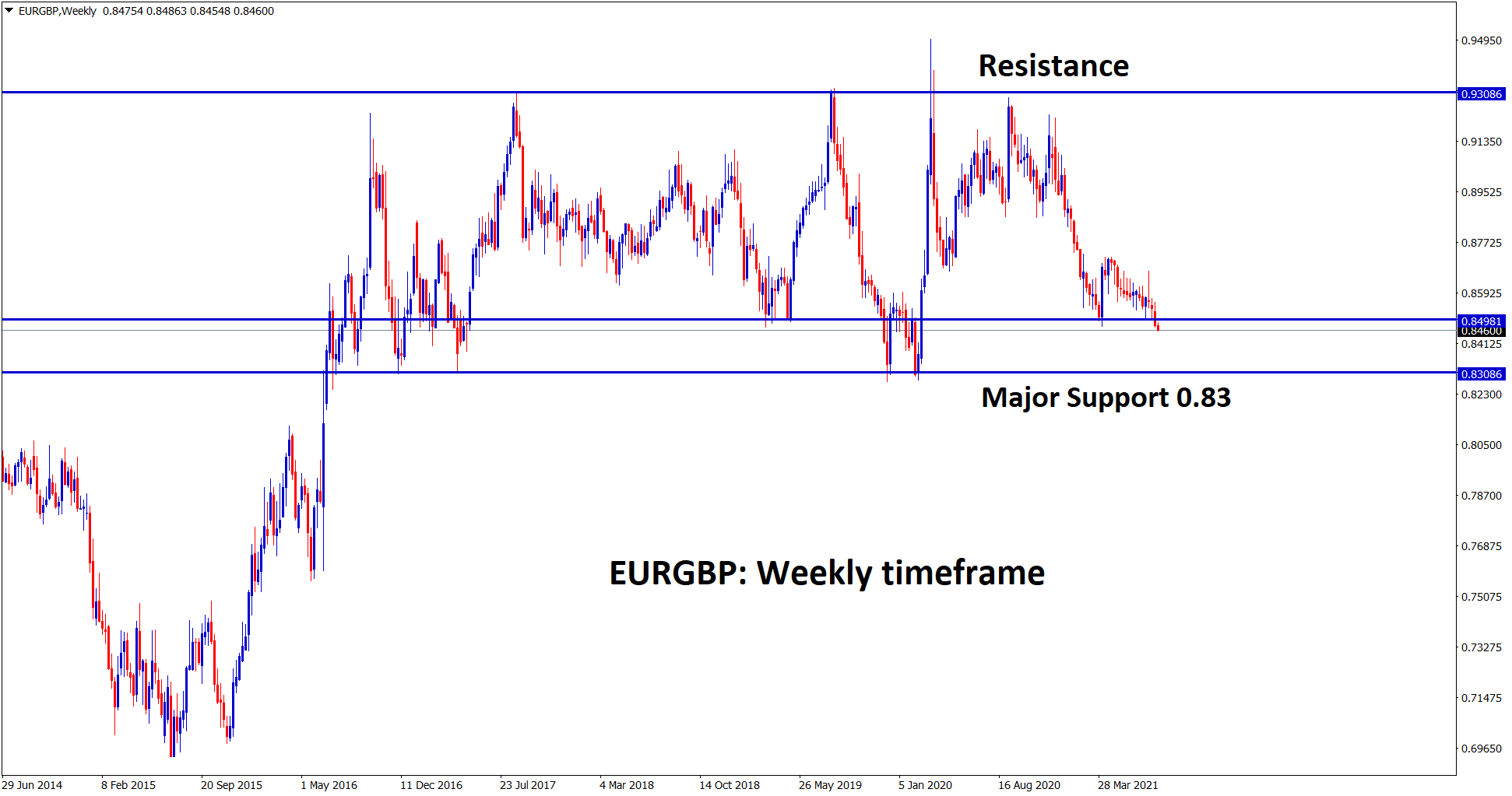 EURGBP broken the recent support and falling now to the next major support area 0.83