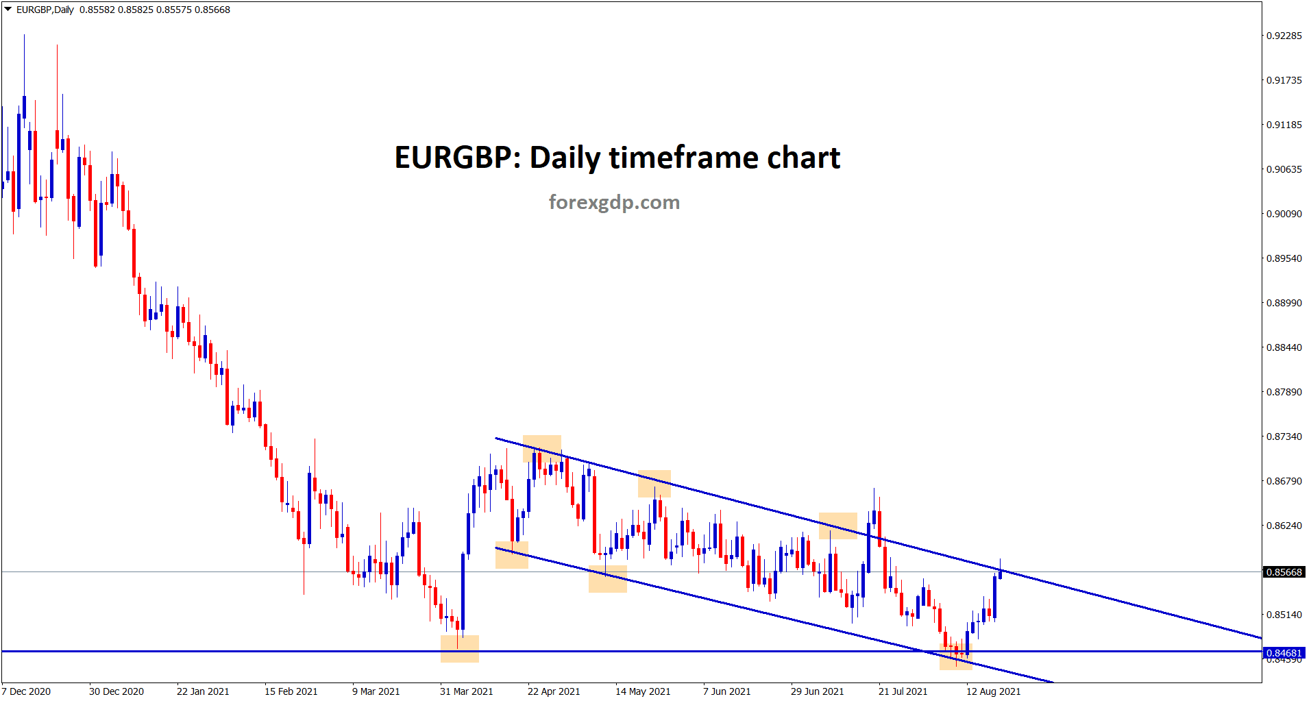EURGBP hits the lower high of the descending channel wait for breakout or reversal