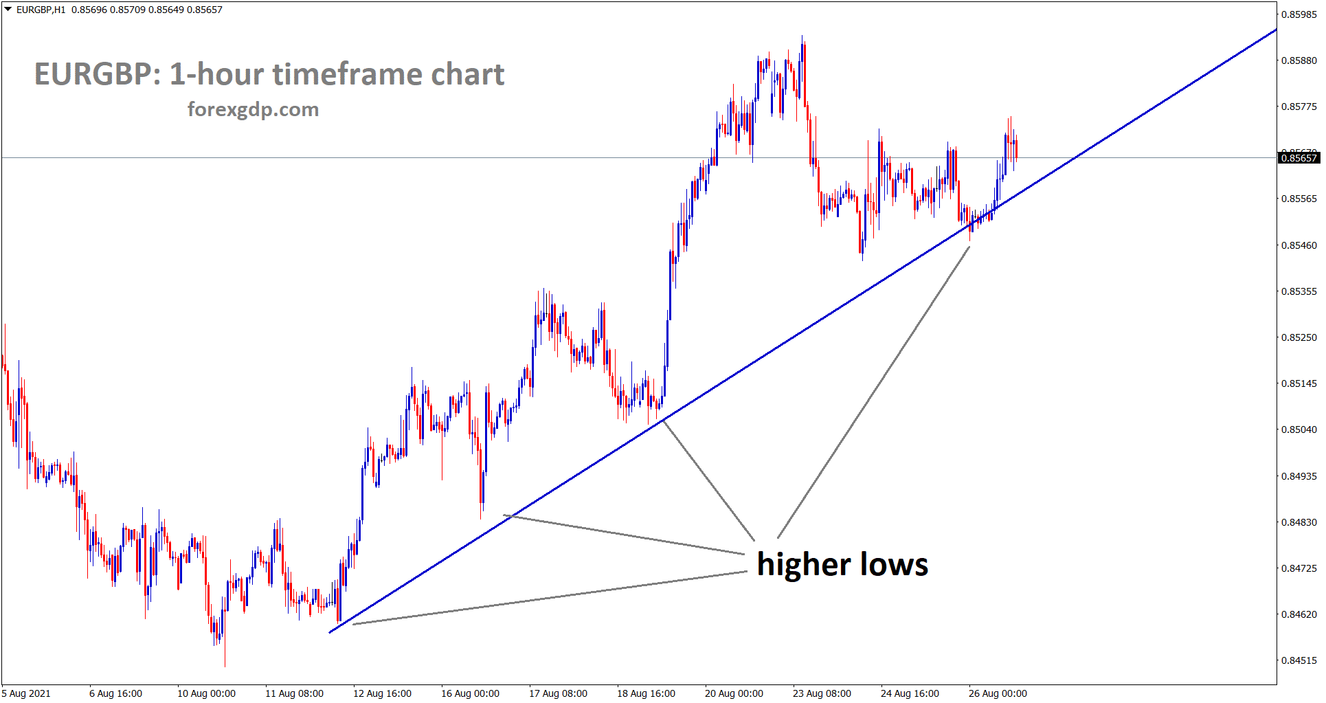 EURGBP is moving in an uptrend forming higher lows continuously