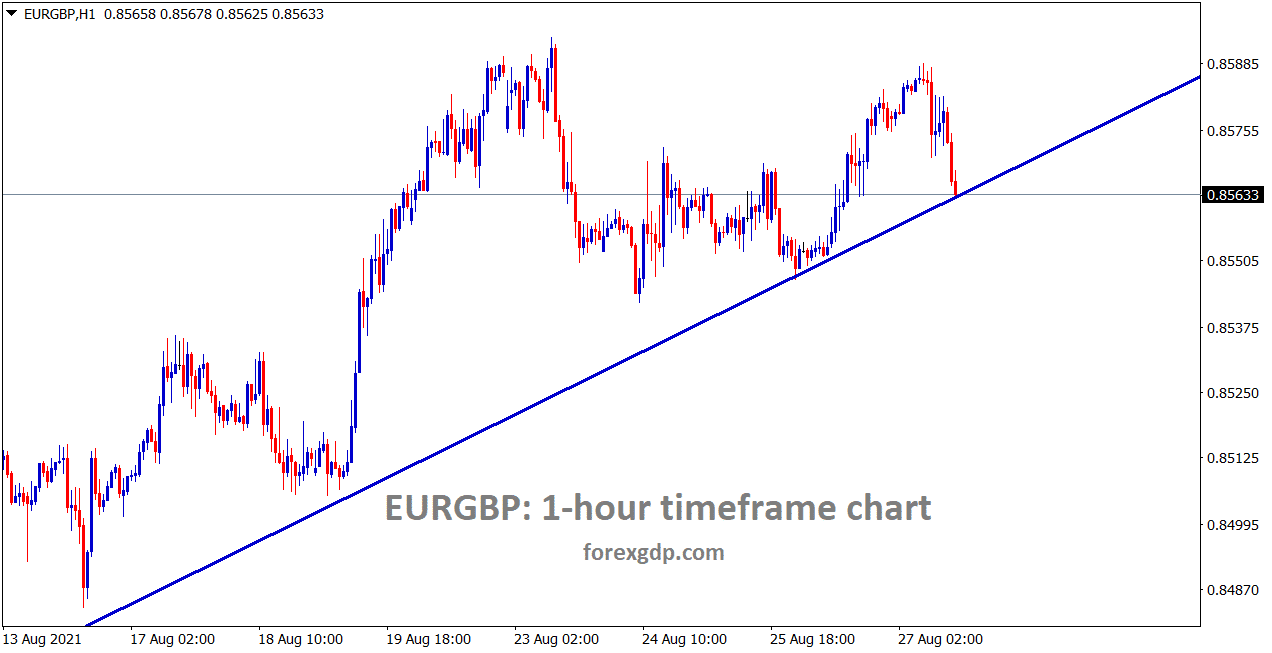 EURGBP is moving in an uptrend forming in the channel