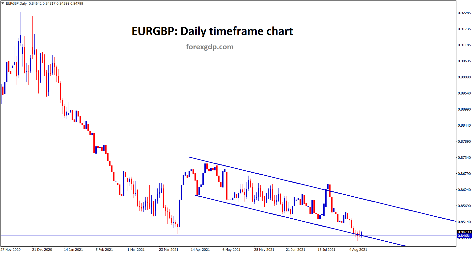 EURGBP is standing at the support and lower low level of the descending channel