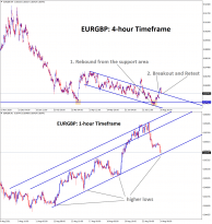 EURGBP is standing now at the retest area of the minor descending channel and the higher low area of the Ascending channel