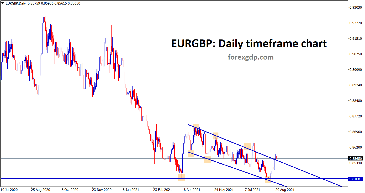 EURGBP is trying to break the minor descending channel wait for the confirmation