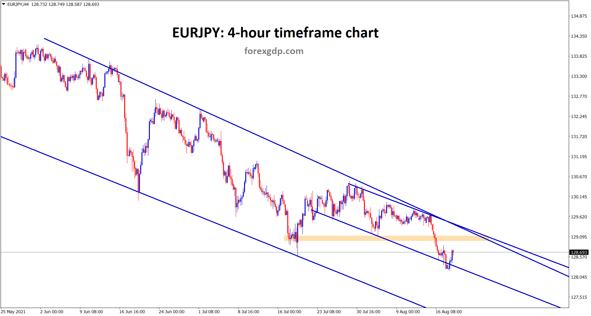EURJPY bounces back from the minor descending channel however it has broken the recent lows.