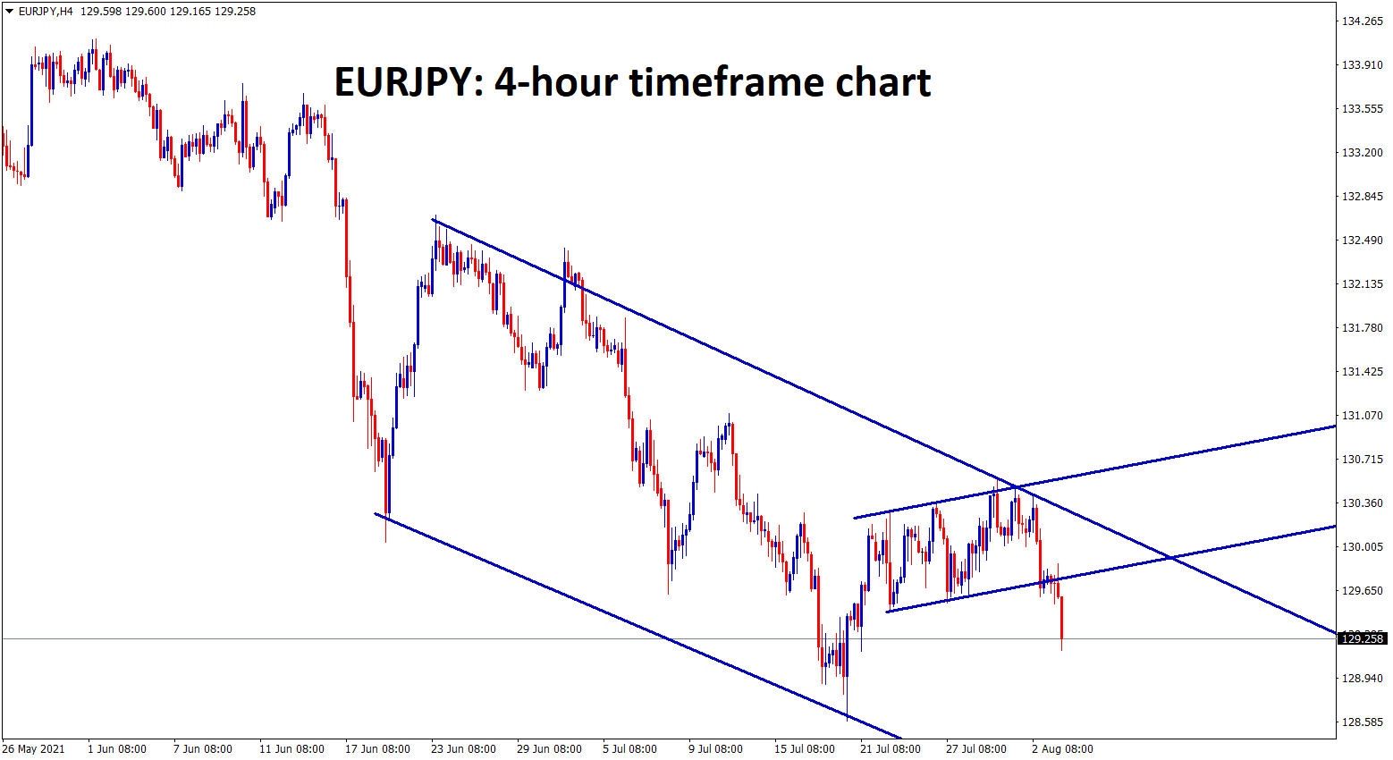 EURJPY is falling in a descending channel and has broken the bottom of the range