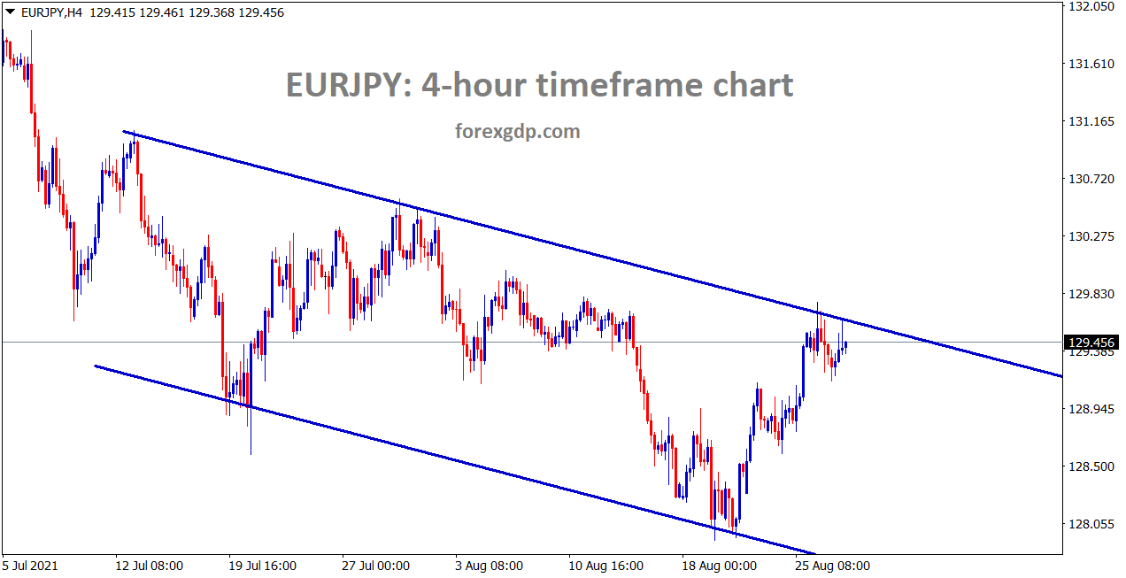 EURJPY is moving in a descending channel