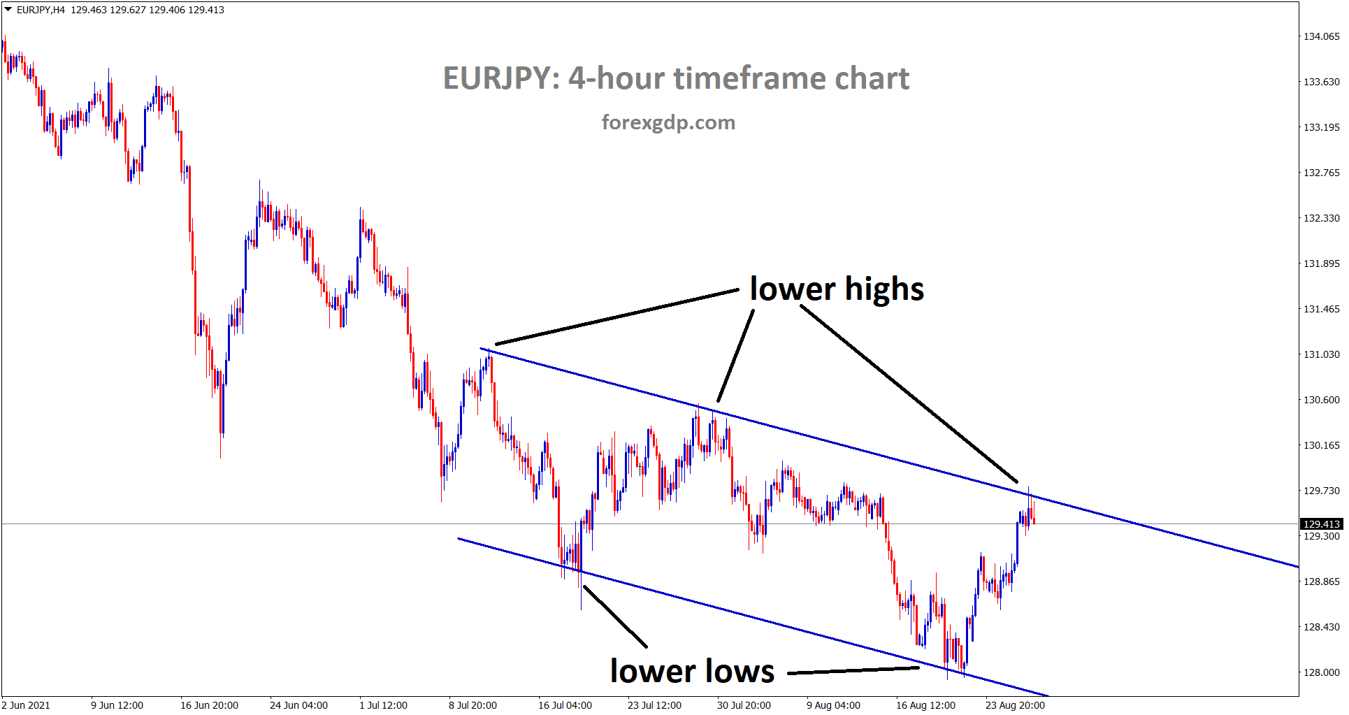 EURJPY is moving in a small descending channel range