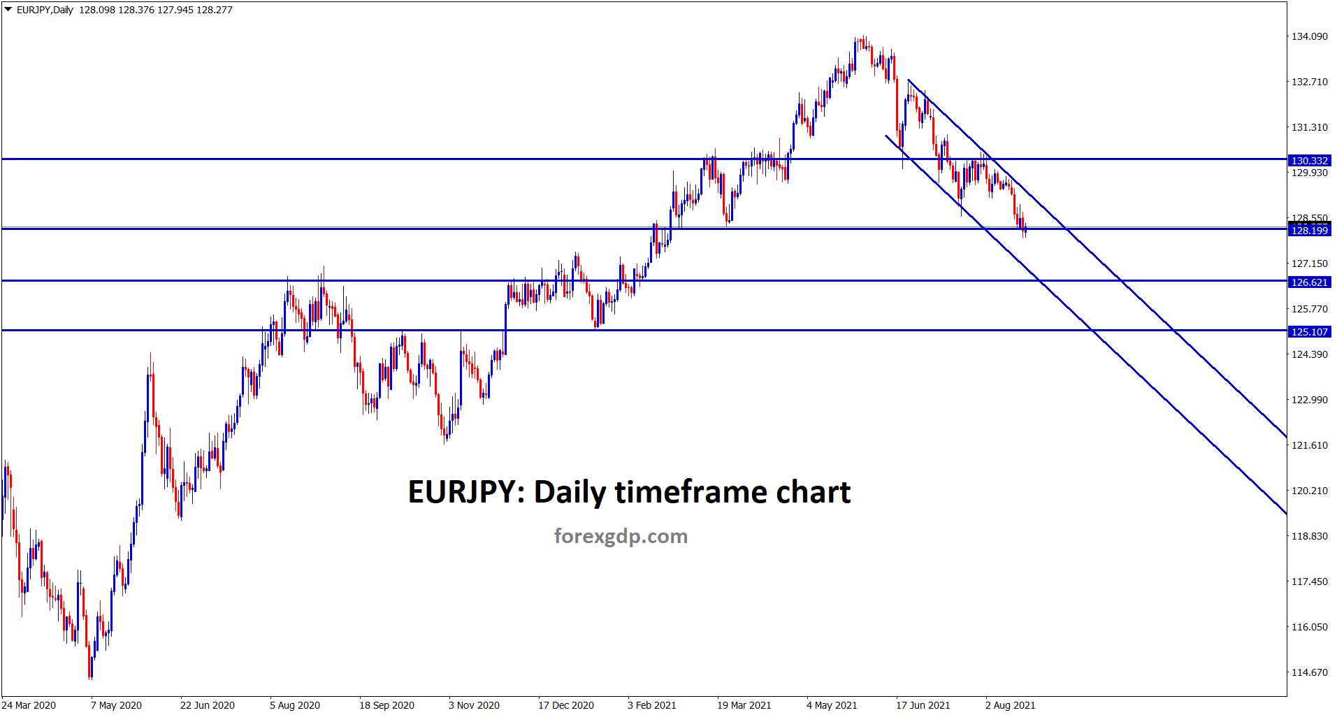 EURJPY is standing at the support and also moving in a descending channel