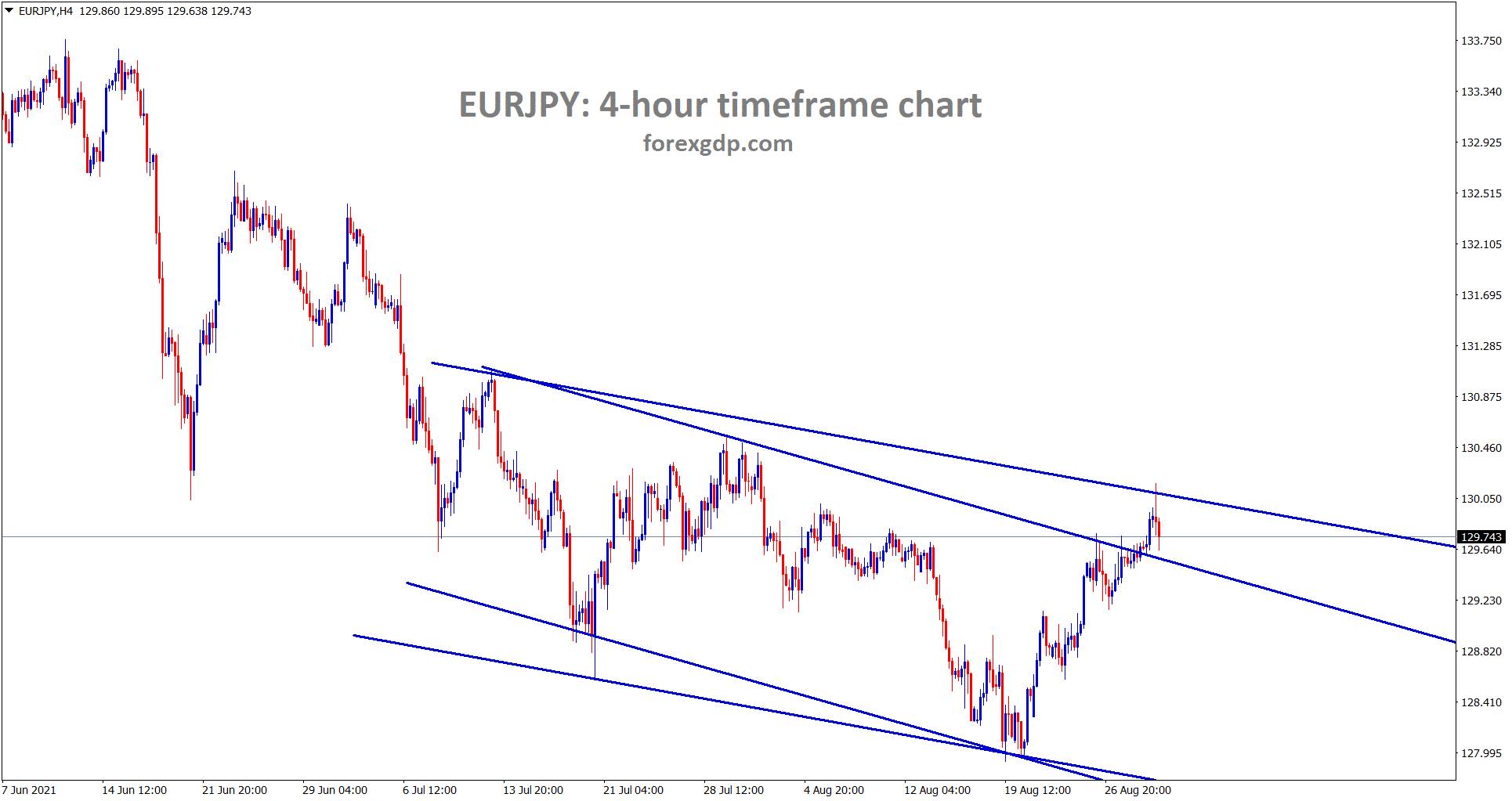 EURJPY is still at the lower high area of the descending channel wait for breakout or reversal