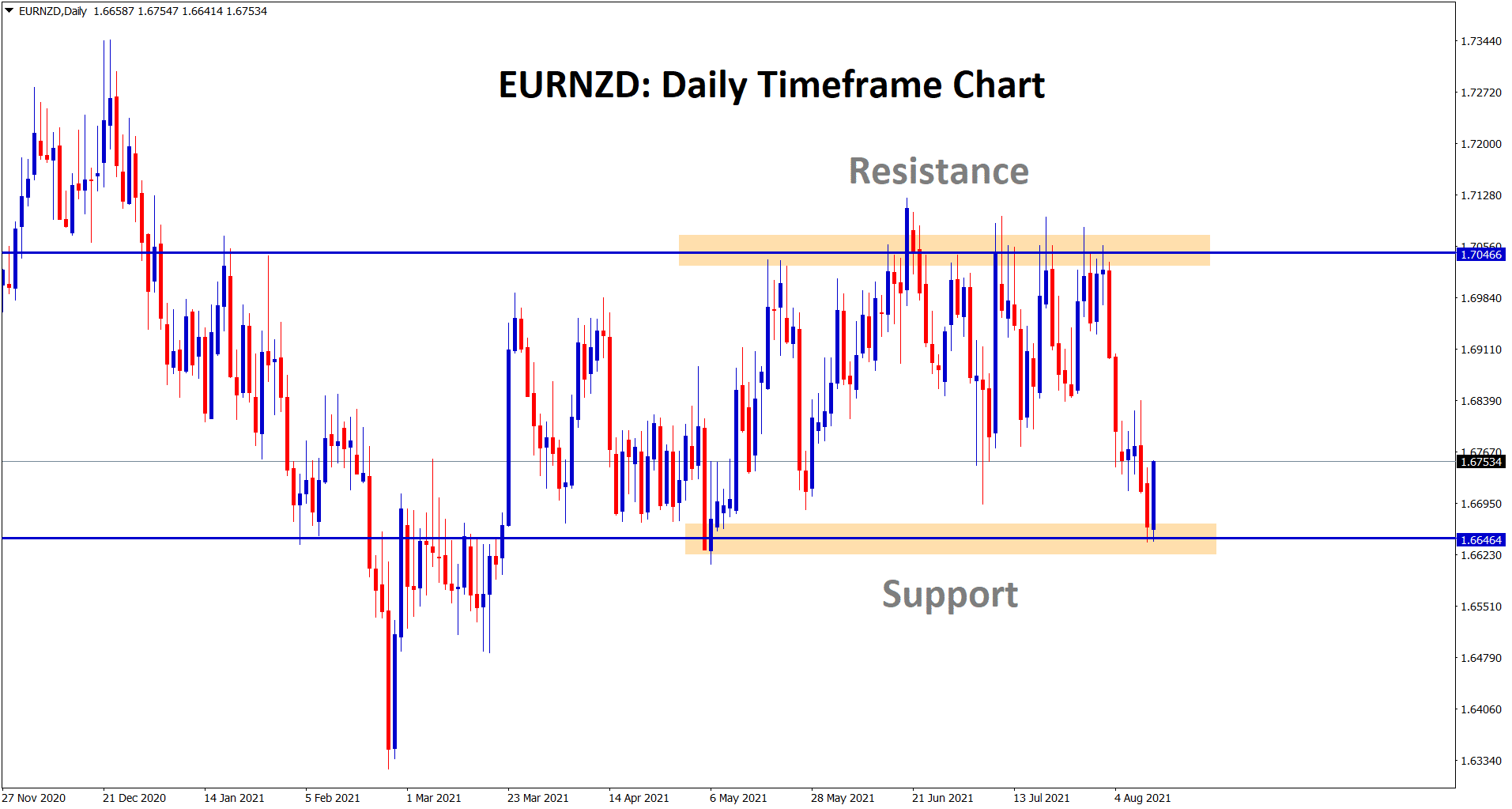 EURNZD bounces back harder from the support area today.