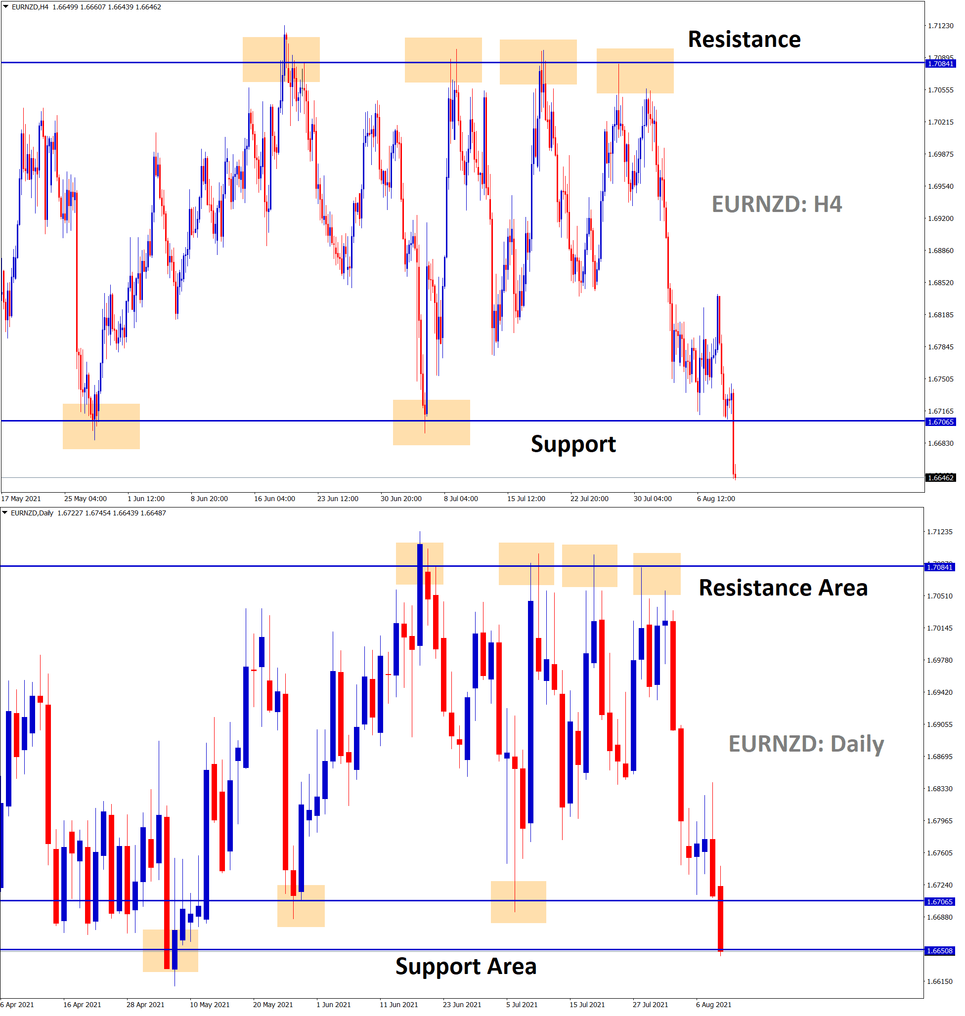 EURNZD has broken the support in the 4 hour timeframe however in the daily timeframe Still market is standing at the support area. wait for the confirmation.