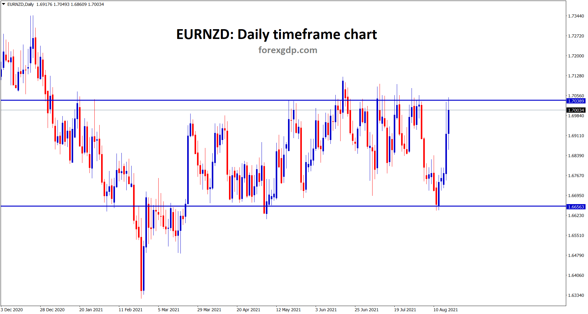 EURNZD is at standing at the resistance area now wait for breakout or reversal
