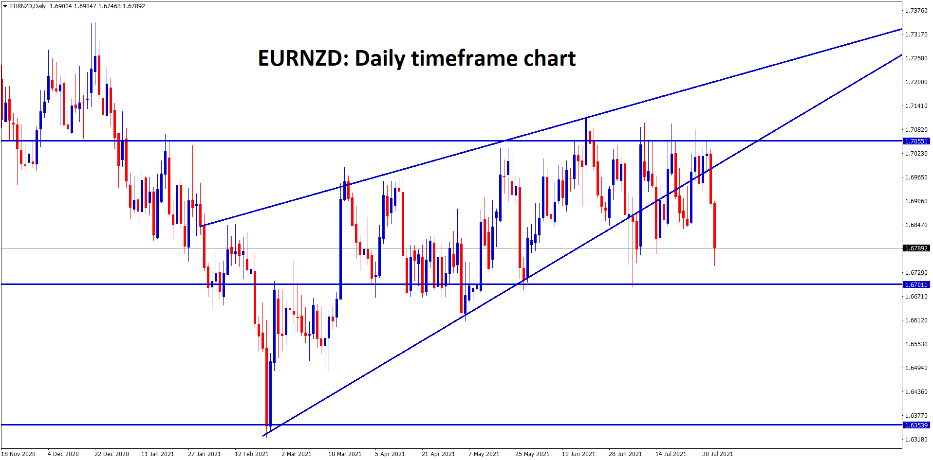 EURNZD is ranging between the resistance and support areas