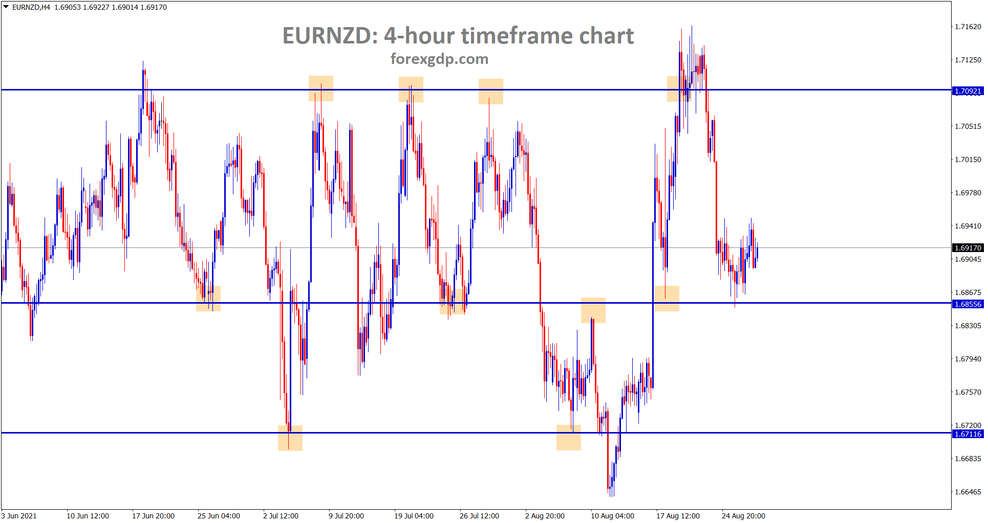 EURNZD rebound shortly from the minor support area