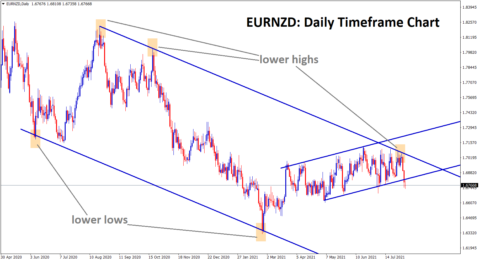 EURNZD starts to fall from the lower high zone of the descending channel