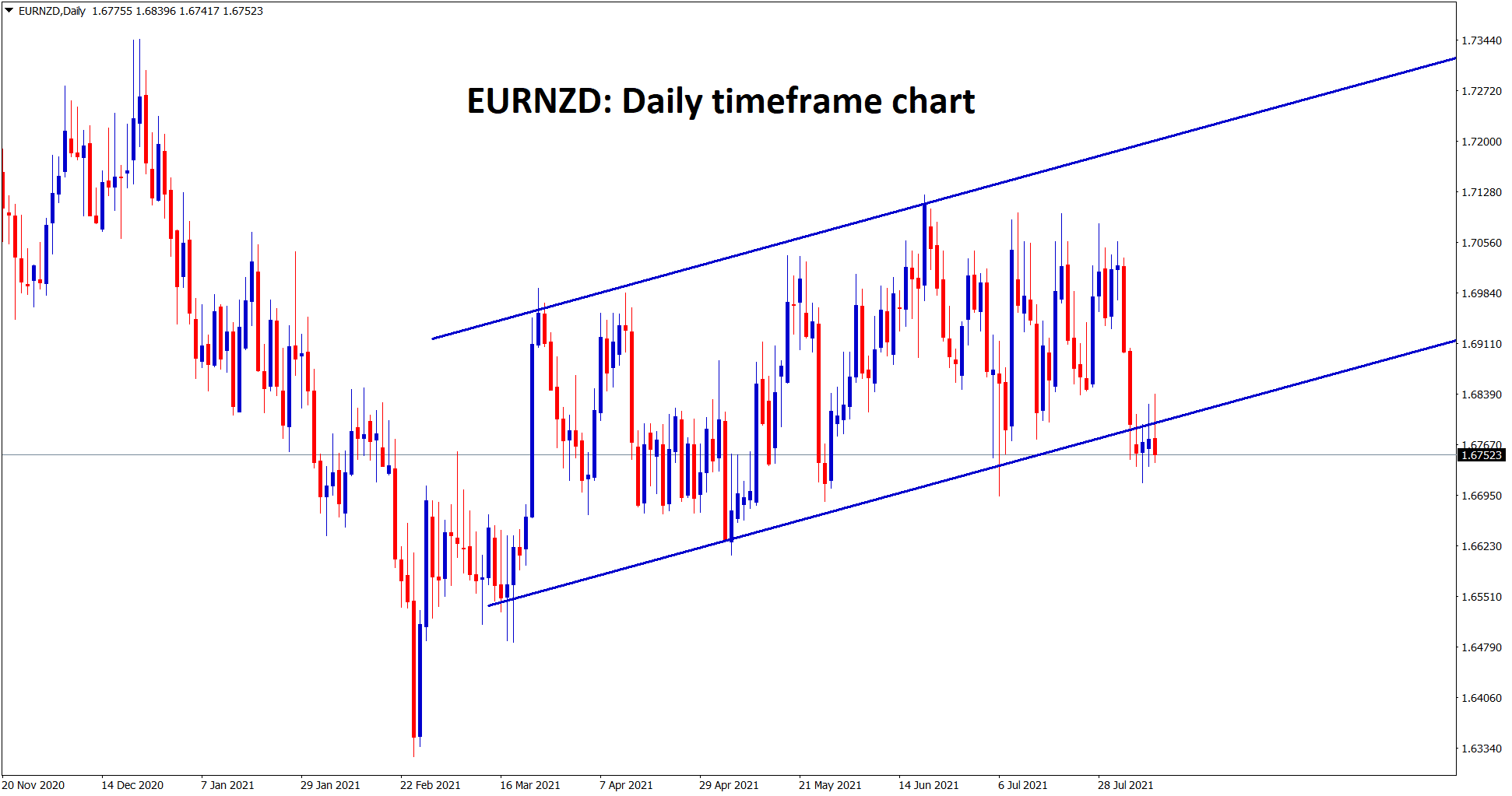 EURNZD struggles to move up however EURNZD is trying to range before falling down. wait for the confirmation of sellers.