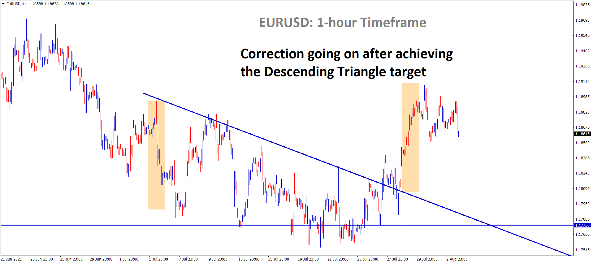 EURUSD Correction going on after achieving the descending triangle target in the 1 hour timeframe chart