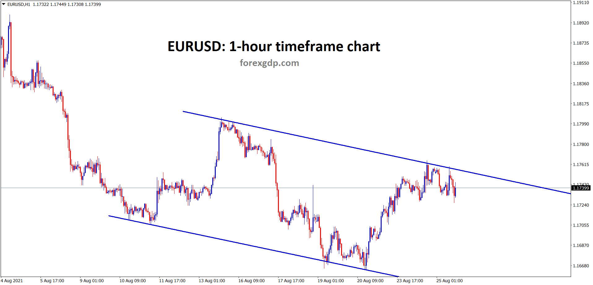 EURUSD is consolidating at the lower high area of the minor descending channel