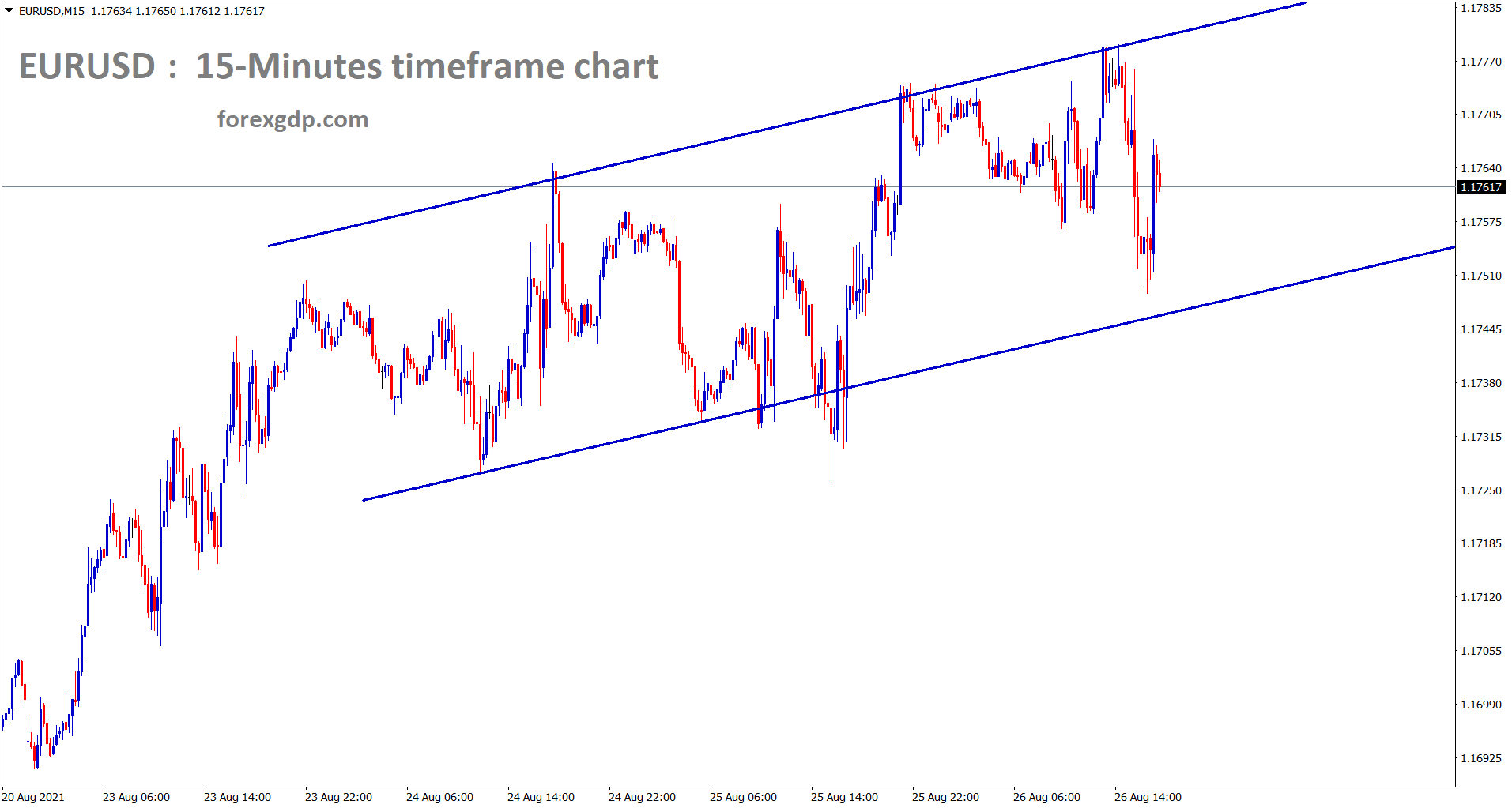 EURUSD is consolidating in a small channel range