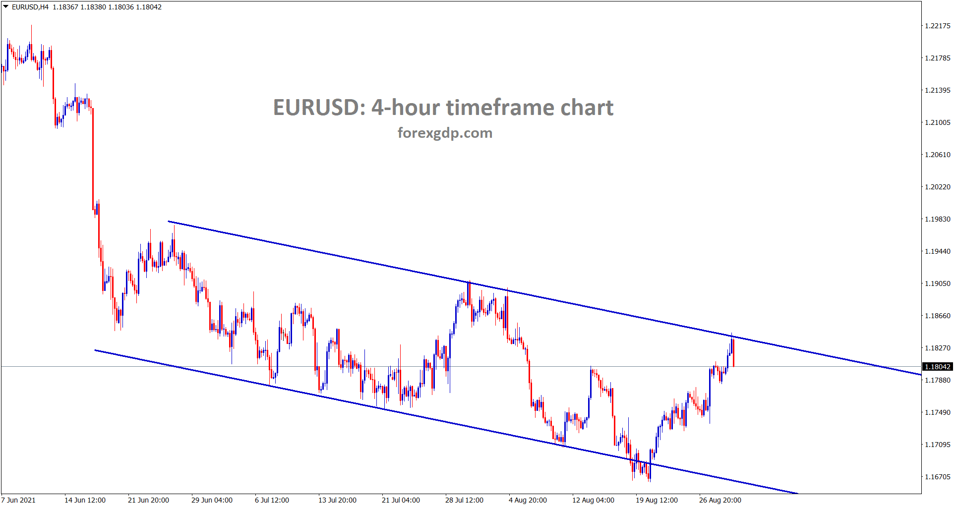 EURUSD is falling from the lower high level of the descending channel