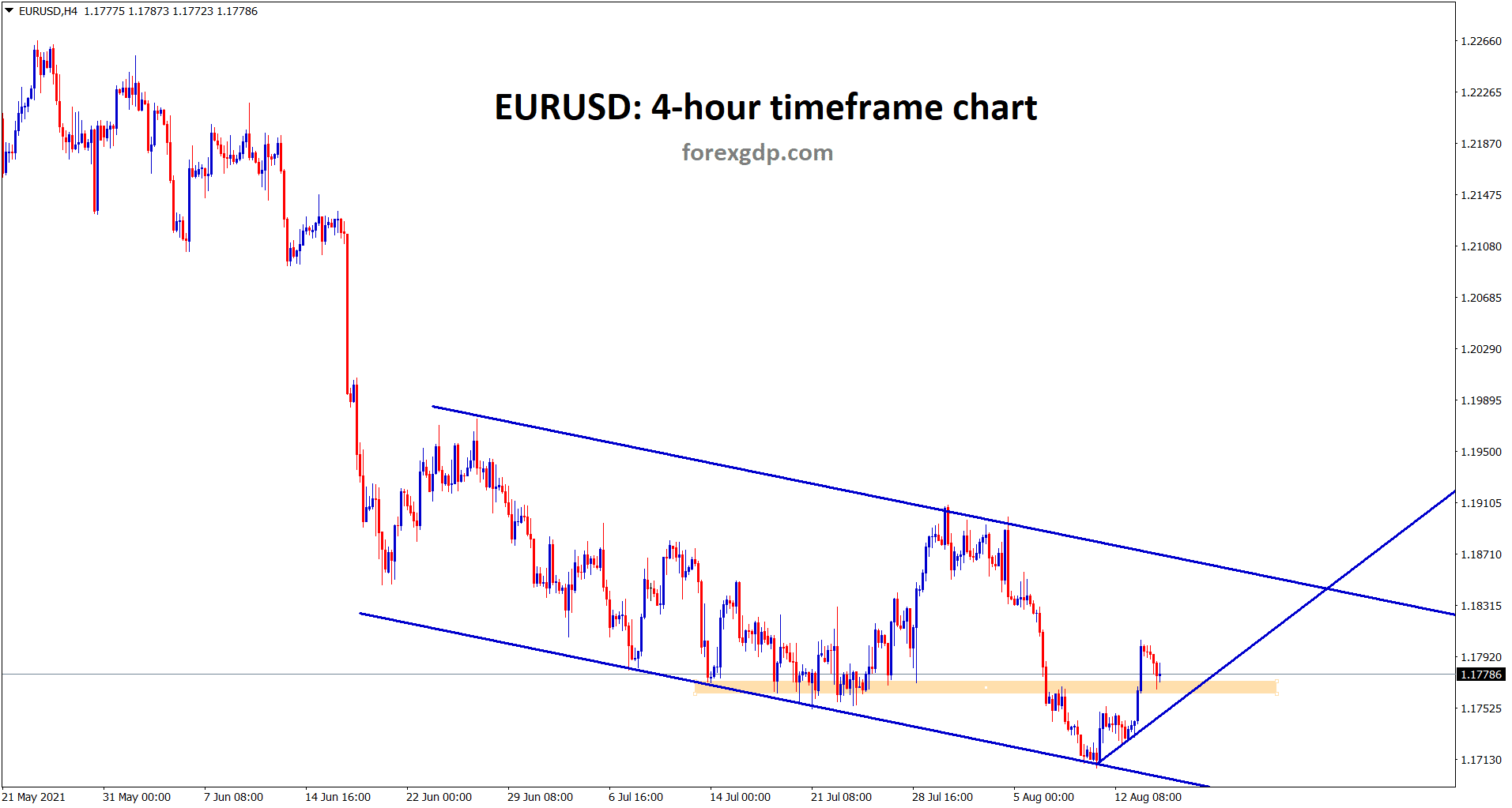 EURUSD is moving up slowly between this descending channel range