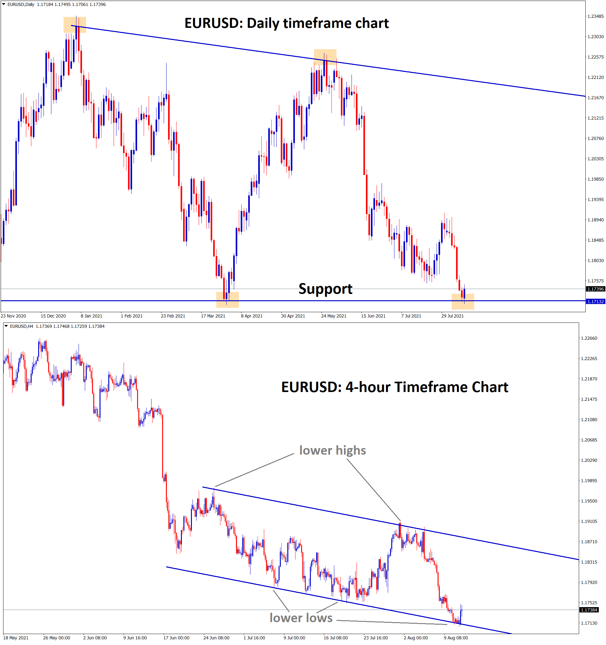 EURUSD is standing at the support zone and bouncing back from the lower low level of the descending channel
