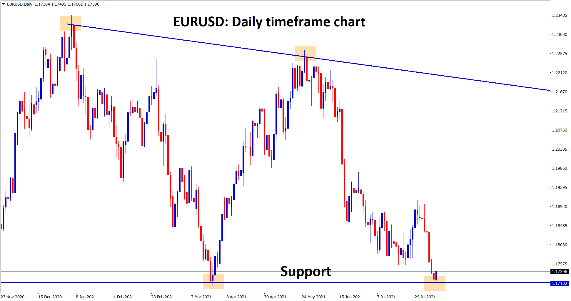 EURUSD is standing at the support zone wait for the reversal or breakout.