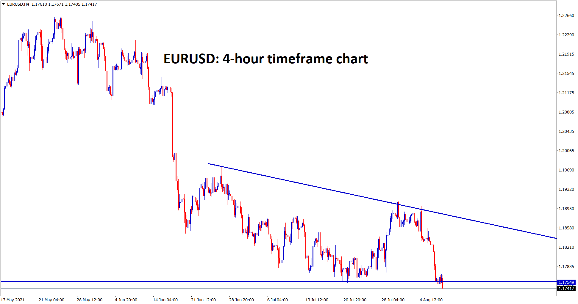 EURUSD is trying to break the bottom level of the descending Triangle wait for the confirmation of breakout