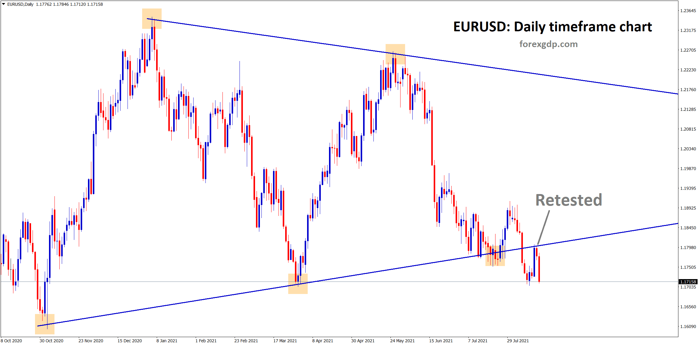 EURUSD retested the broken symmetrical triangle and fell back again to the horizontal support.