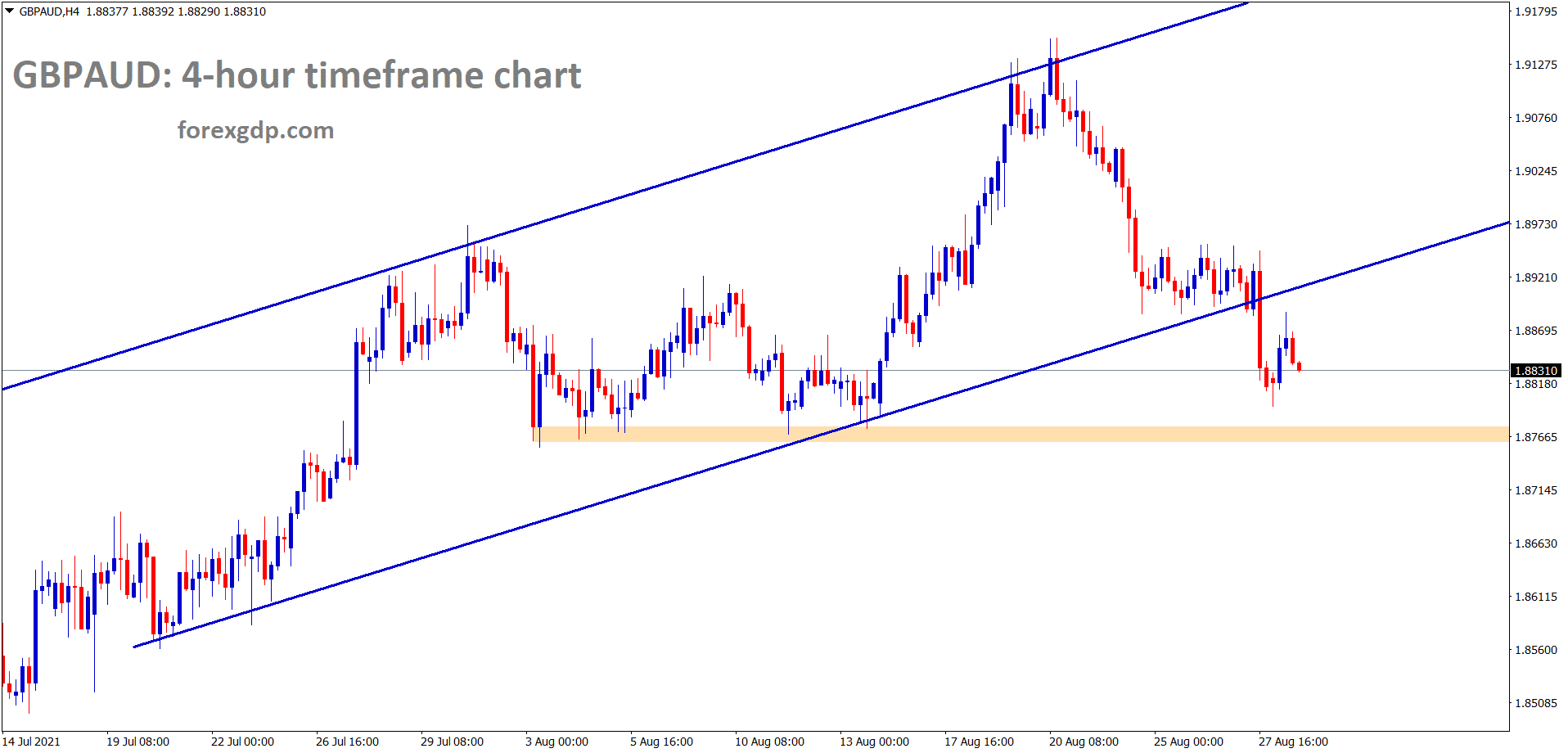 GBPAUD has broken the bottom level of the uptrend line now its trying to test the horizontal support area