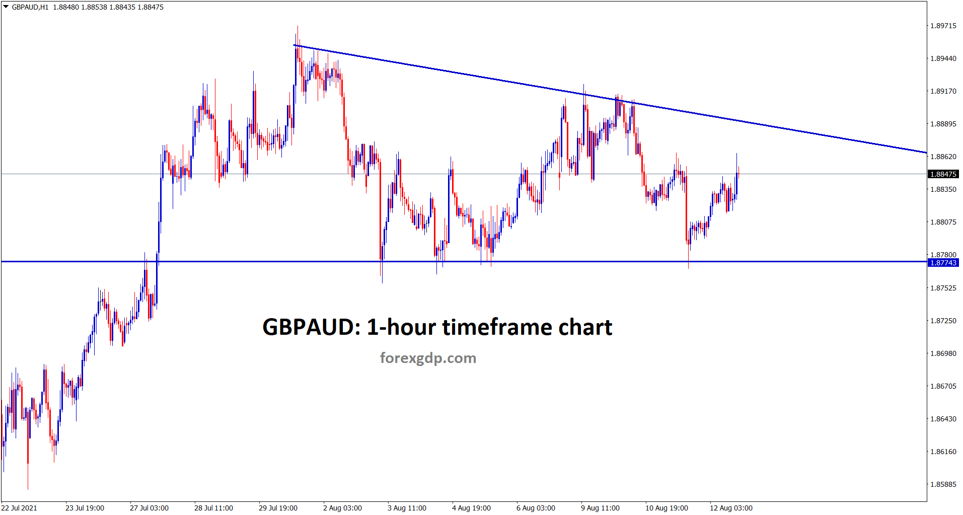 GBPAUD has formed a descending triangle pattern in the hourly chart