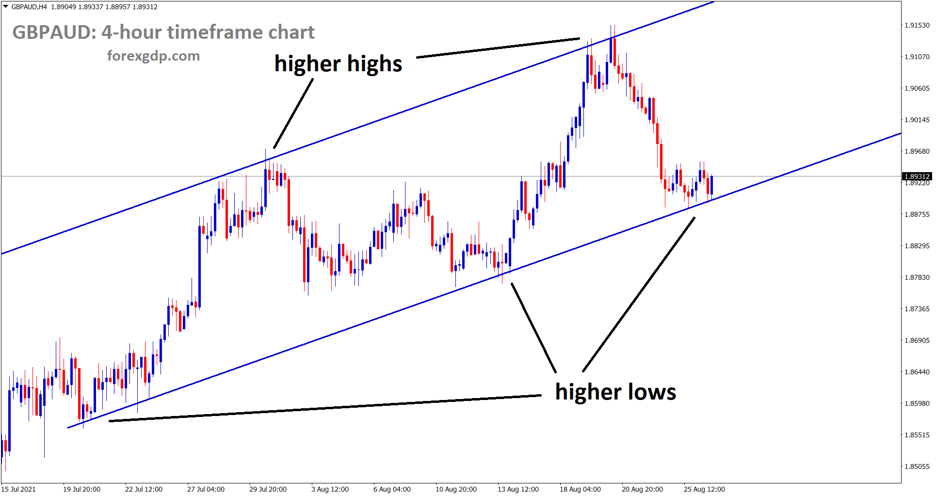 GBPAUD hits the higher low area of the uptrend line